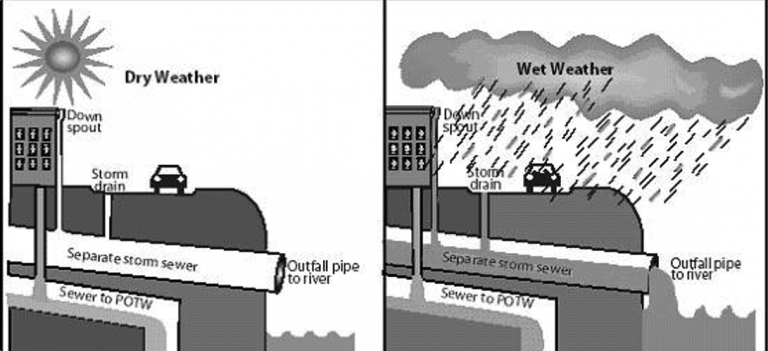Scheme of the separate sewer system.